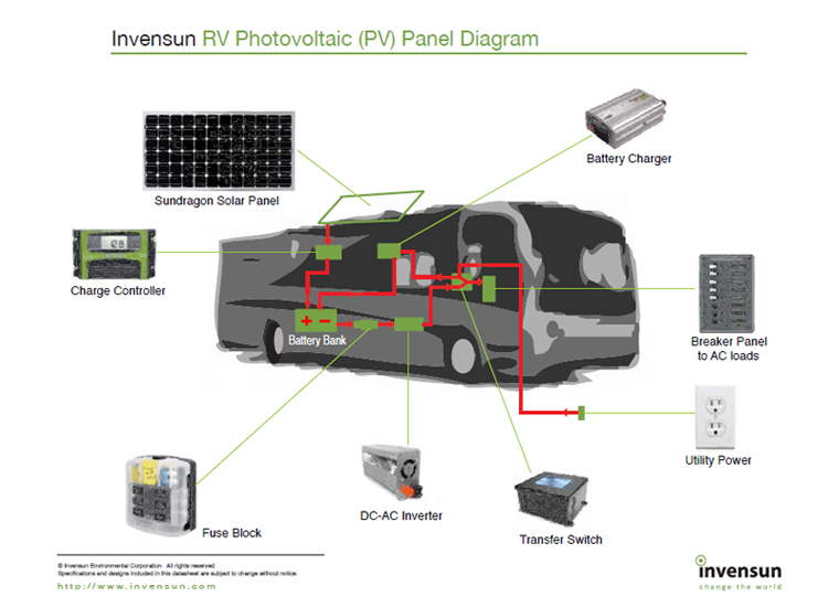 Invensun Solar Panels Supply Power For Countless Applications