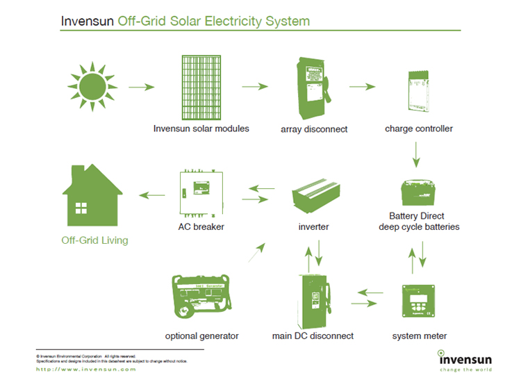 how solar power technology works Off-Grid Solar Power Systems off grid solar power system how solar works